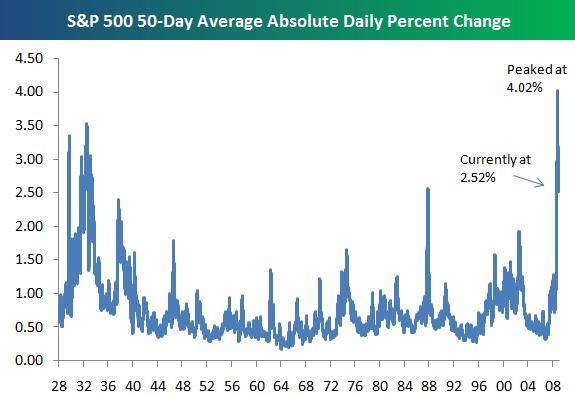 volatilidad-variacion-sp500